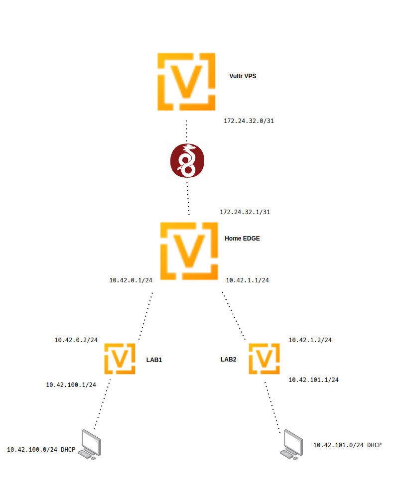 VyOS from Scratch: Routing and VPS Edition